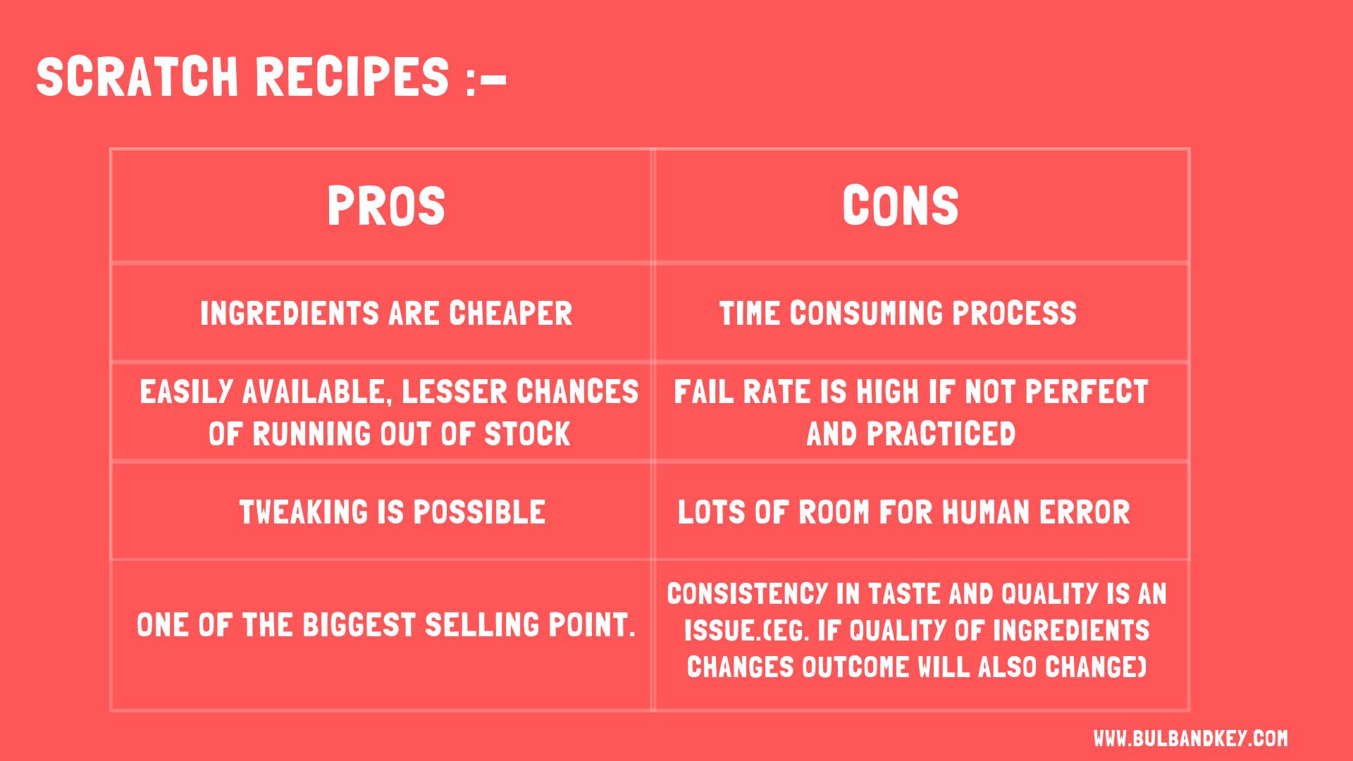 Scratch Recipes