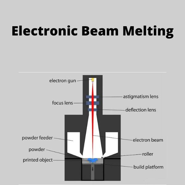 Electronic Beam Melting