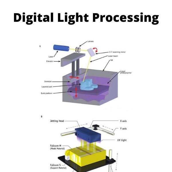 digital light processing
