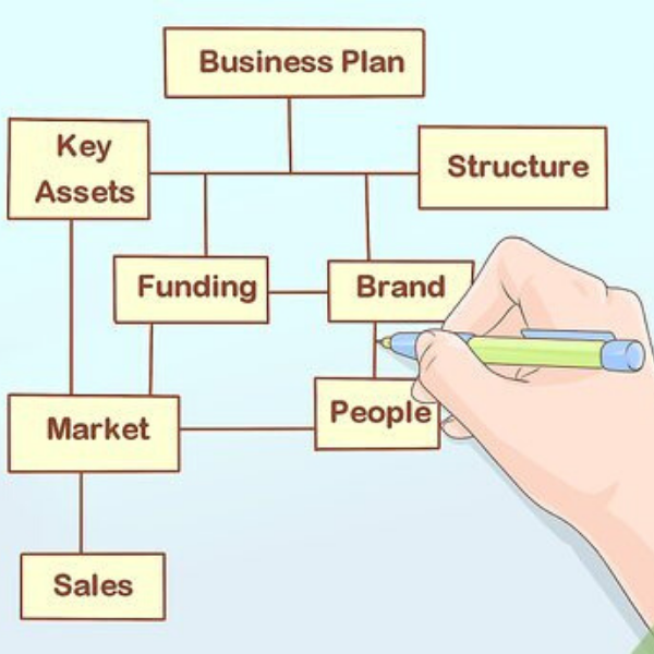 business plan flow chart