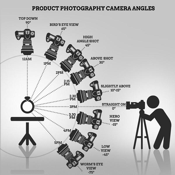 Photography angle