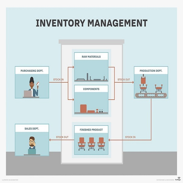 What is Inventory Management | bulb and key