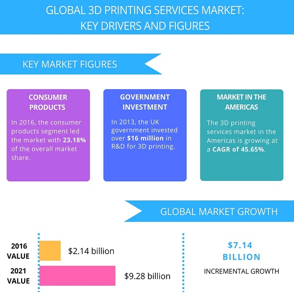 3D Printing Market | Bulb And Key