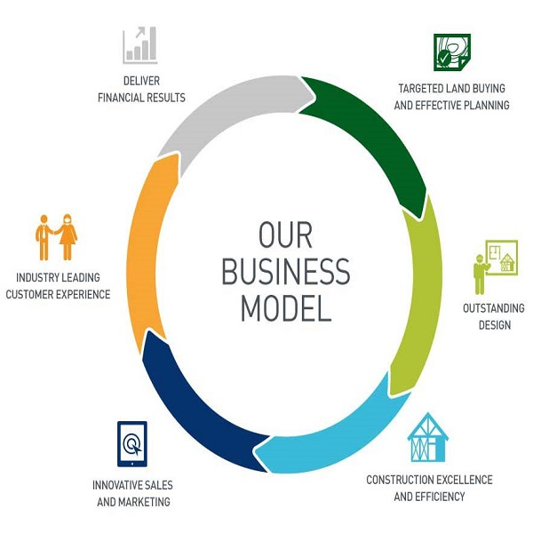 business module