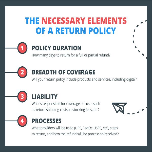 Return refund policies