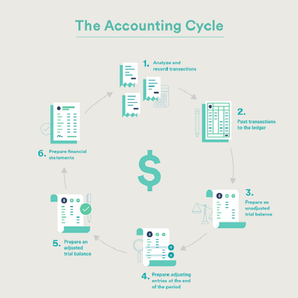 Accounting Is Generally A Monthly Process