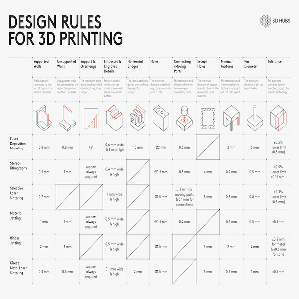 design guidelines