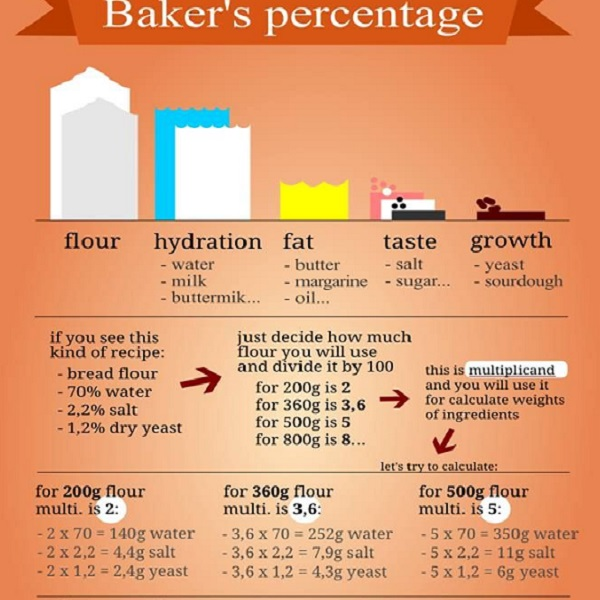 What is Baker's Percent?