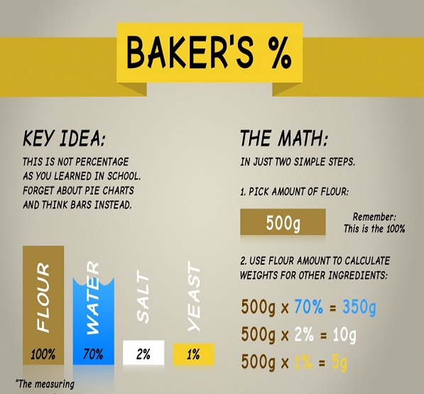 How does baker's percent work?