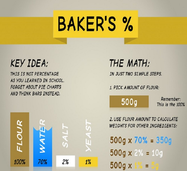 Baker's Percent Methods1