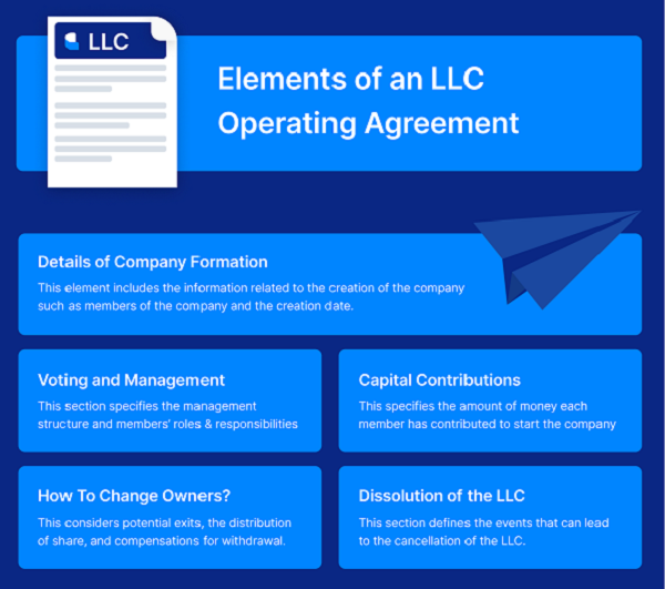 LCC Operating Agreement