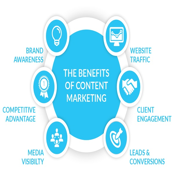 marketing and content