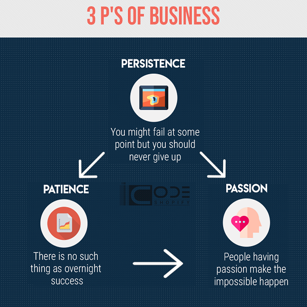 3 Ps of Success